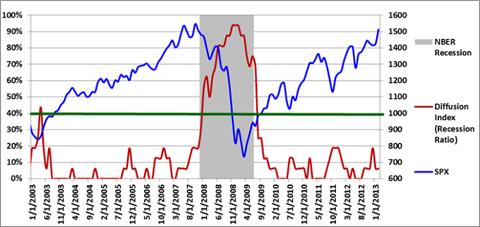 Figure 1: Diffusion Index 2-1-2013