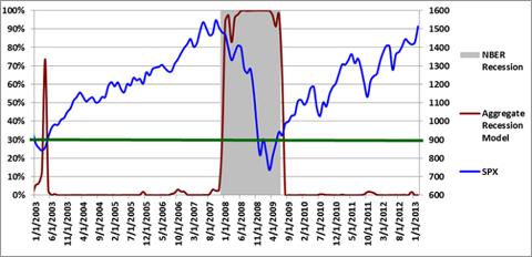 Figure 3: Aggregate Recession Model 2-1-2013