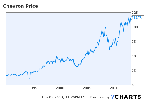 Beating inflation by holding chevron corporation stock for many