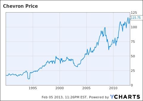 Chevron stocks charts hong hankk co