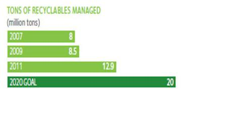 2012 Sustainability Report, Pg. 5