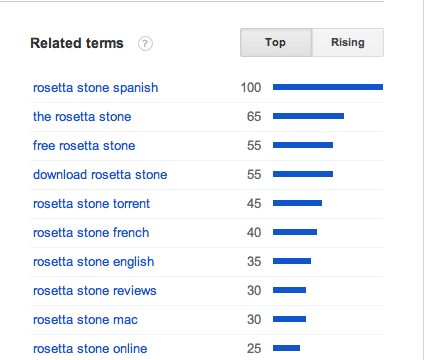 Free Language Learning Threatens Rosetta Stone - Rosetta