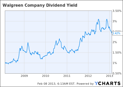 WAG Dividend Yield Chart