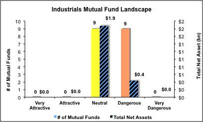 Industrials_Fig5