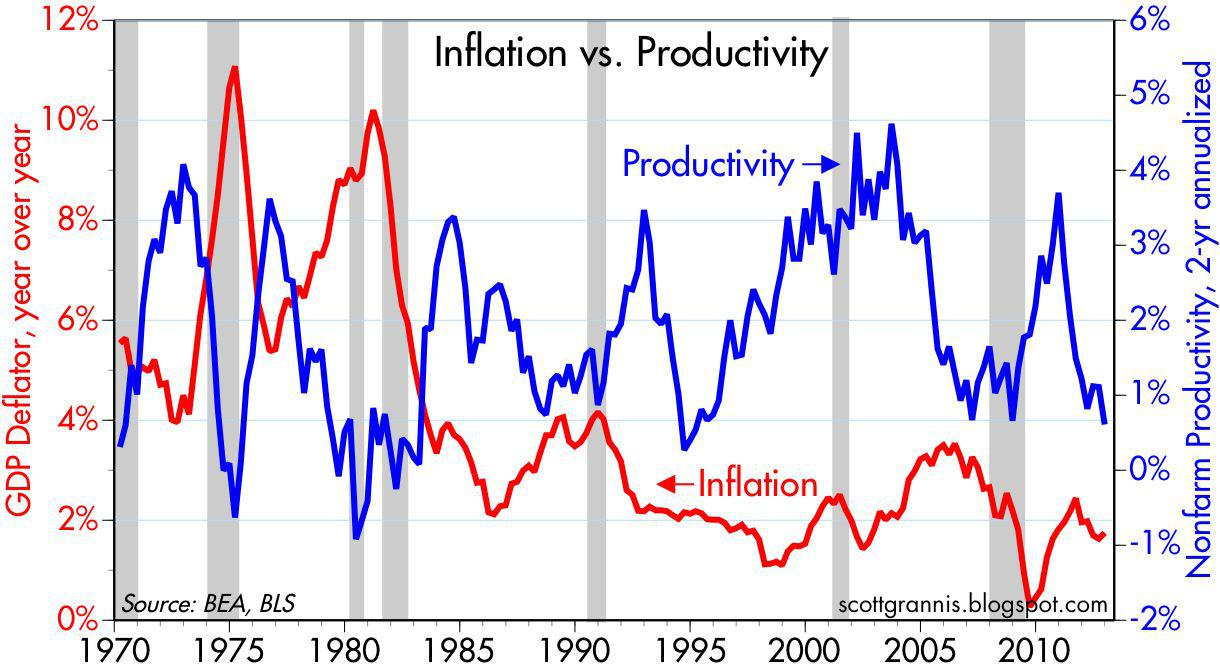 Lower Productivity Points To Slower Growth And Higher Inflation | Seeking  Alpha