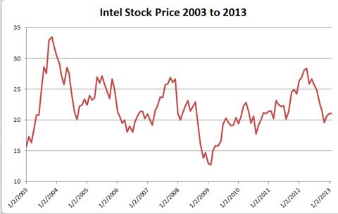 Intel Stock Price 2003 to 2013