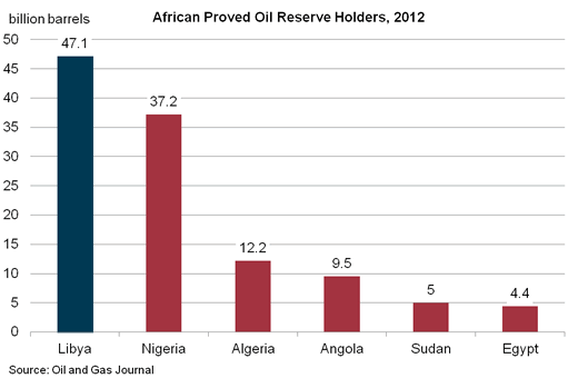 Libya: Oil Zone, War Zone, Or Both? | Seeking Alpha