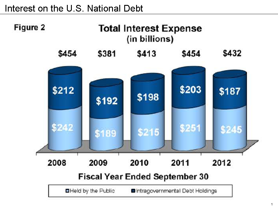 the effects of national debt on The consequences of national debt the british government has been on a decade-long borrowing binge high on debt and intoxicated by.
