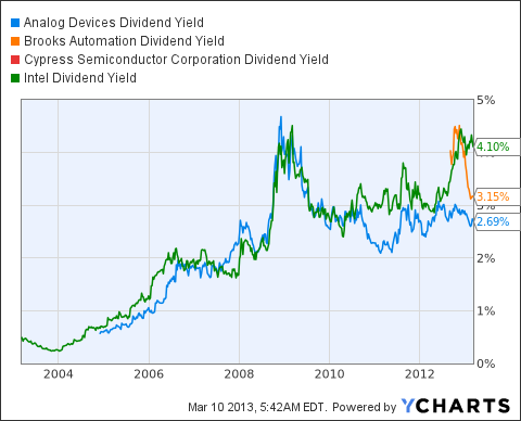 ADI Dividend Yield Chart