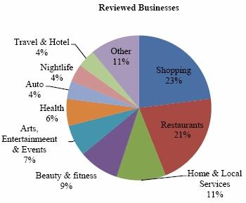 Reviewed business types from Yelp 2012 10-K filing