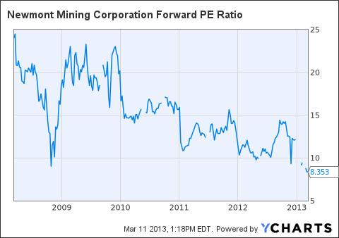 NEM Forward PE Ratio Chart