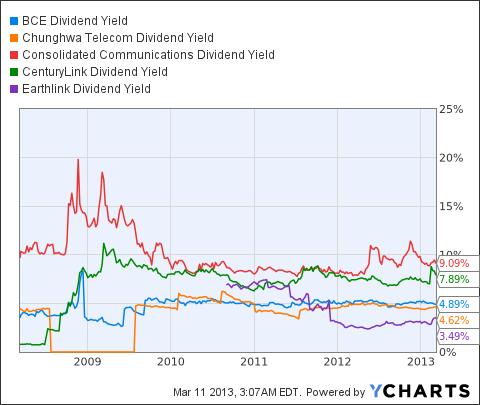 BCE Dividend Yield Chart