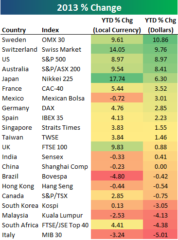 While The Dollar Has Gained Against Most Currencies In 2017 There Are A Few Countries That Have Better Local Currency Returns Than Adjusted