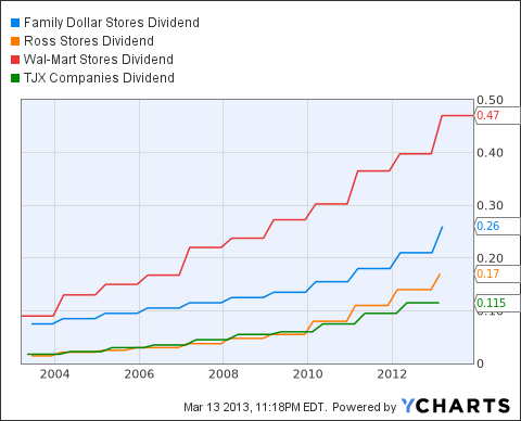 FDO Dividend Chart