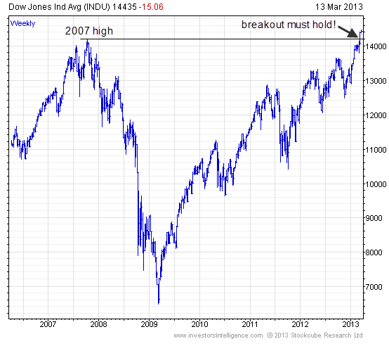 ETF Chart Of The Day: Dow Jones Industrial Average