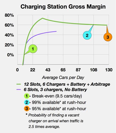 Station gross margin vs. volume
