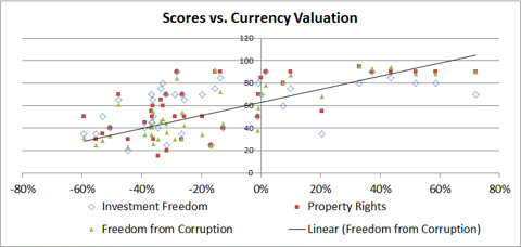 Scores vs. Currency Valuation