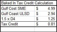 Tax Credit Calc