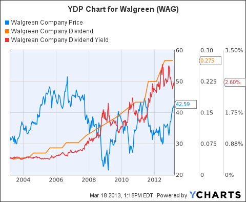WAG Chart