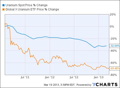 Uranium Spot Price Chart
