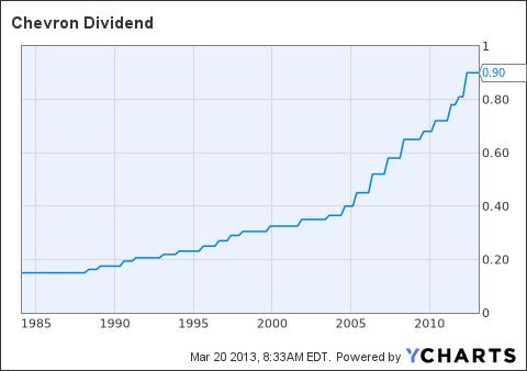 Team alpha retirement portfolio chevron is a dividend dynamo