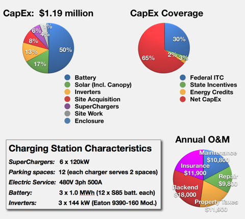 SuperCharger Station CapEx + O&M
