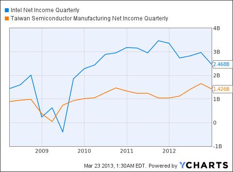 INTC Net Income Quarterly Chart