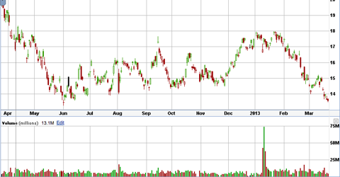 The low of the red candle in June 2012 was 13.47.