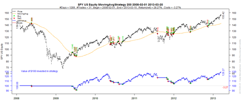 SPY 200-day Moving Average strategy started 5 years ago