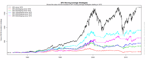 SPX Moving Average strategies since 1975