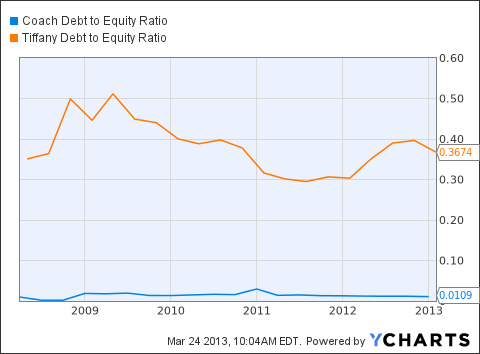 COH Debt to Equity Ratio Chart
