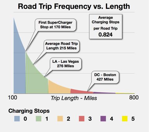 Trip length vs frequency