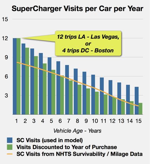 SC Visits vs vehicle age