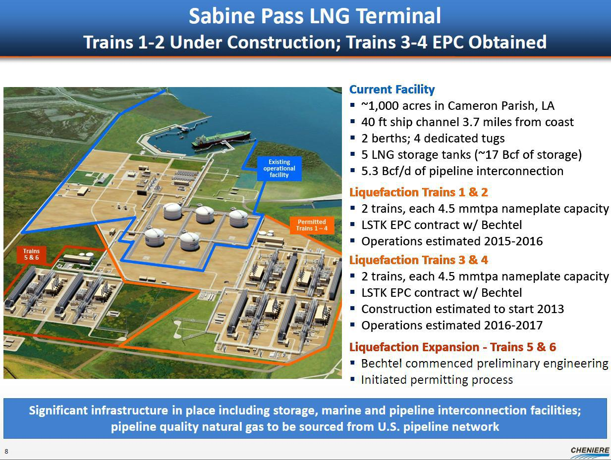 Cheniere Energy\'s LNG Project Close To Being Fully Subscribed ...