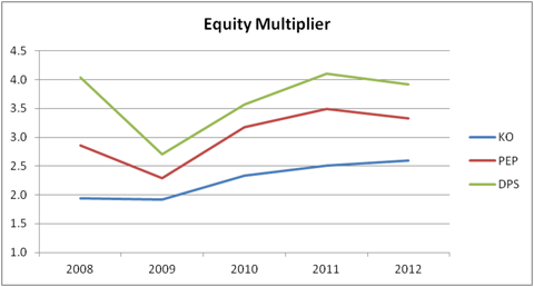 5-Year Equity Multiplier for Annual Return On Equity