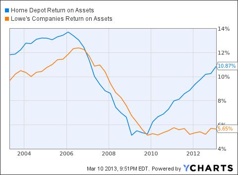 HD Return on Assets Chart