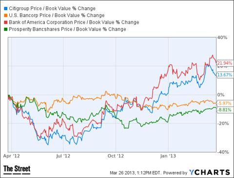C Price / Book Value Chart