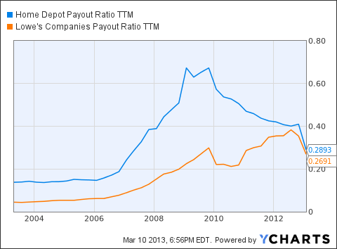 HD Payout Ratio TTM Chart