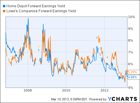 HD Forward Earnings Yield Chart