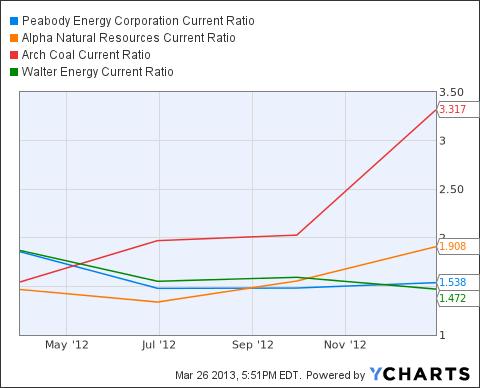 BTU Current Ratio Chart