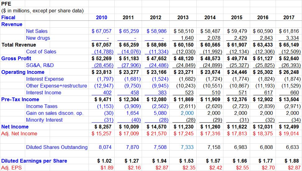 pfizer income statement 2013
