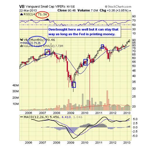 Dow Jones U.S. Small-Cap Total Stock Market Total Return Index - ETF Tracker