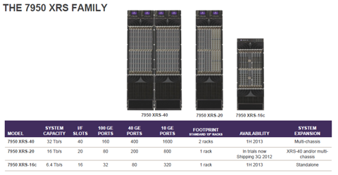 Table summarizing the 7950 XRS family from the Alcatel-Lucent media deck care of ZDNet.
