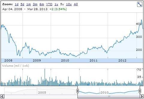 William Hill plc 5 year chart