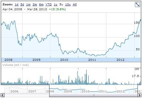888plc 2013 chart