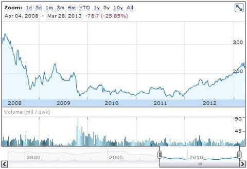 Ladbrokes plc 5 year chart