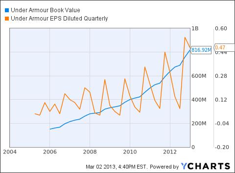UA Book Value Chart