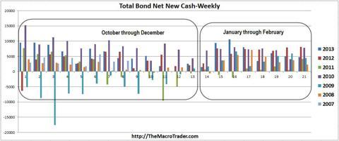 Total Bond Net New Cash-ICI