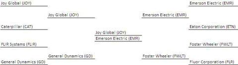 Industrials Bracket