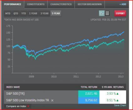 PowerShares S&P 500 Low Volatility ETF